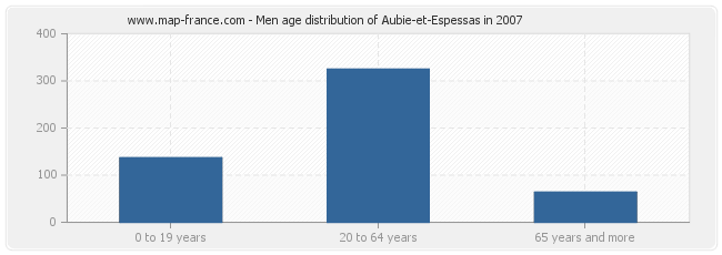 Men age distribution of Aubie-et-Espessas in 2007