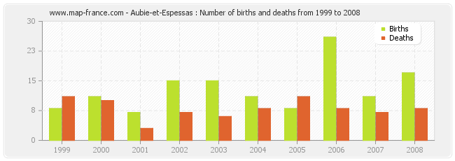Aubie-et-Espessas : Number of births and deaths from 1999 to 2008