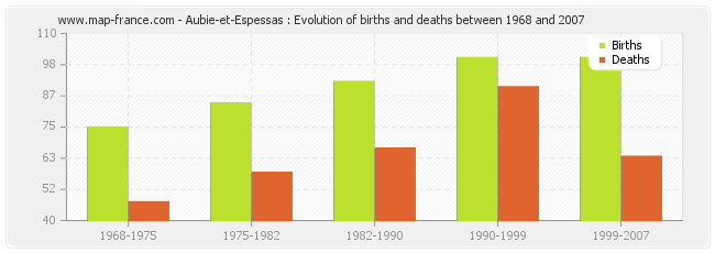 Aubie-et-Espessas : Evolution of births and deaths between 1968 and 2007