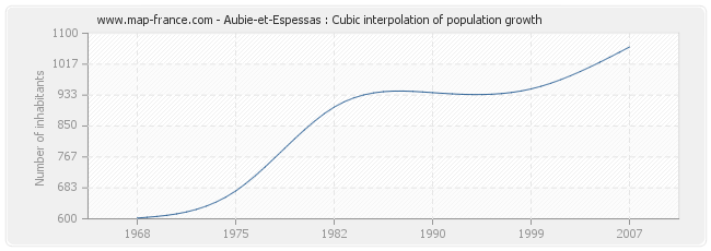 Aubie-et-Espessas : Cubic interpolation of population growth