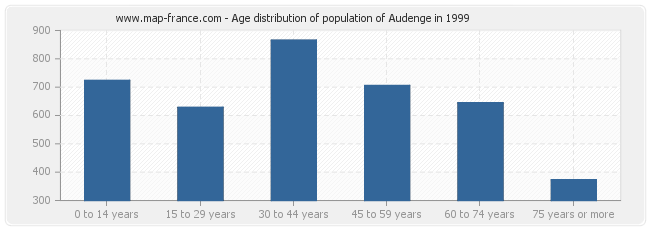 Age distribution of population of Audenge in 1999