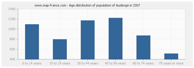 Age distribution of population of Audenge in 2007
