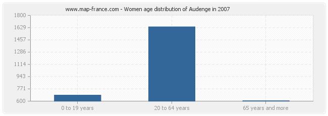 Women age distribution of Audenge in 2007