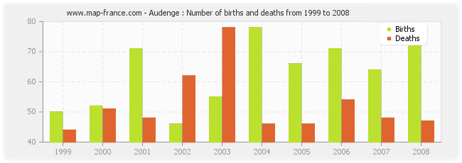 Audenge : Number of births and deaths from 1999 to 2008