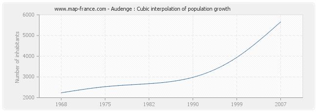 Audenge : Cubic interpolation of population growth