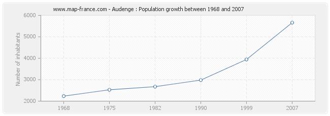 Population Audenge