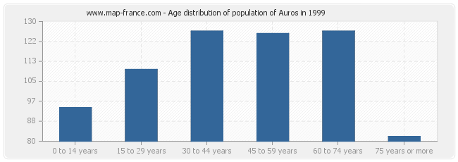 Age distribution of population of Auros in 1999