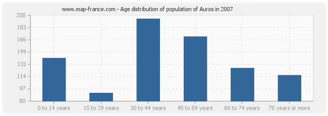 Age distribution of population of Auros in 2007