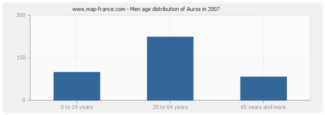 Men age distribution of Auros in 2007