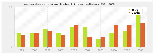 Auros : Number of births and deaths from 1999 to 2008