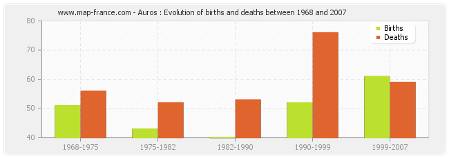 Auros : Evolution of births and deaths between 1968 and 2007