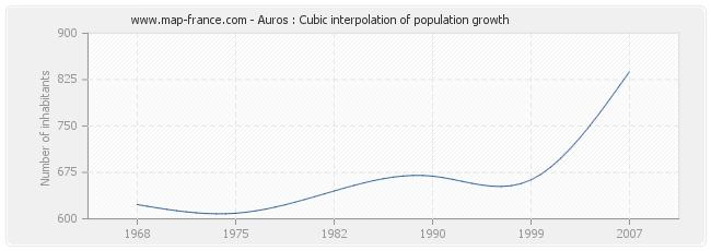 Auros : Cubic interpolation of population growth