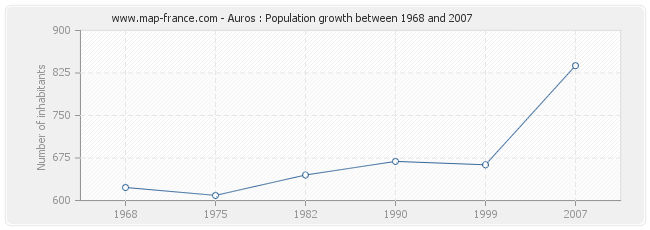 Population Auros