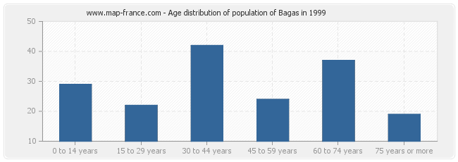 Age distribution of population of Bagas in 1999