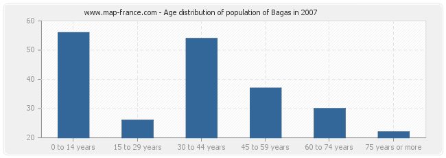 Age distribution of population of Bagas in 2007