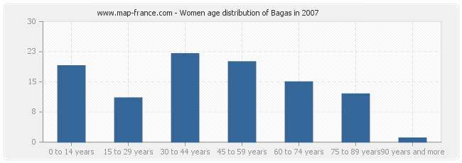 Women age distribution of Bagas in 2007