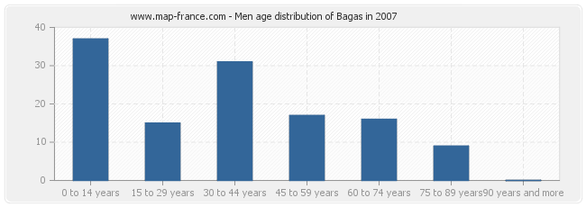 Men age distribution of Bagas in 2007