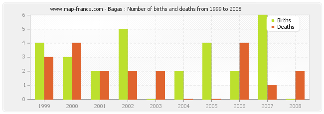 Bagas : Number of births and deaths from 1999 to 2008
