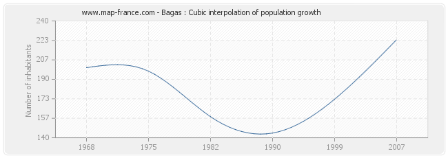 Bagas : Cubic interpolation of population growth