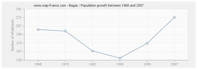 Population Bagas
