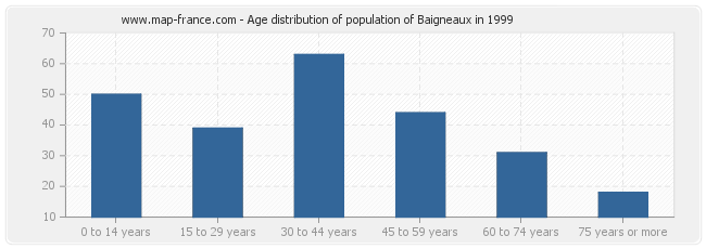 Age distribution of population of Baigneaux in 1999