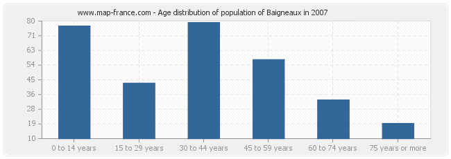 Age distribution of population of Baigneaux in 2007