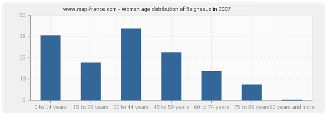 Women age distribution of Baigneaux in 2007