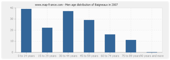 Men age distribution of Baigneaux in 2007