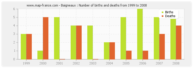 Baigneaux : Number of births and deaths from 1999 to 2008