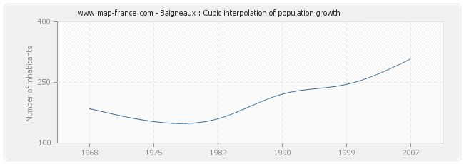 Baigneaux : Cubic interpolation of population growth
