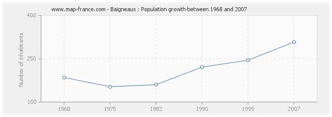 Population Baigneaux