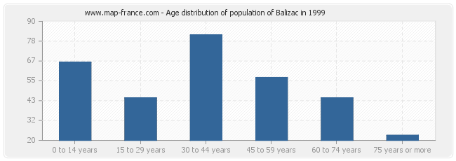 Age distribution of population of Balizac in 1999