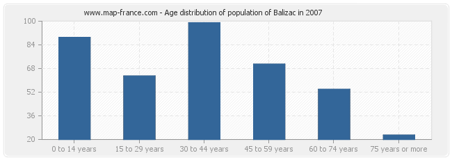 Age distribution of population of Balizac in 2007