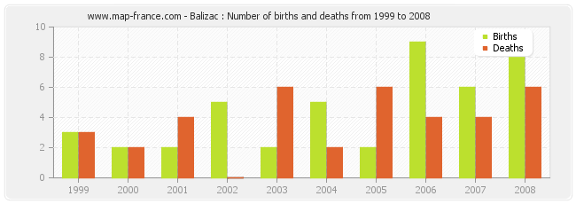 Balizac : Number of births and deaths from 1999 to 2008