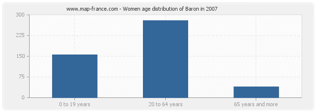 Women age distribution of Baron in 2007