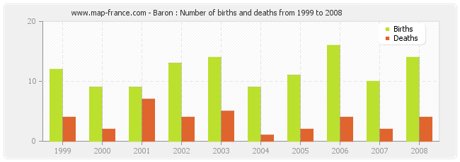Baron : Number of births and deaths from 1999 to 2008