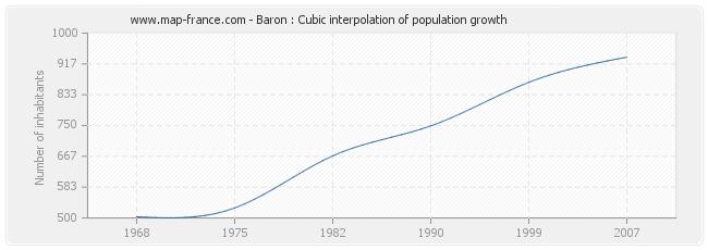 Baron : Cubic interpolation of population growth