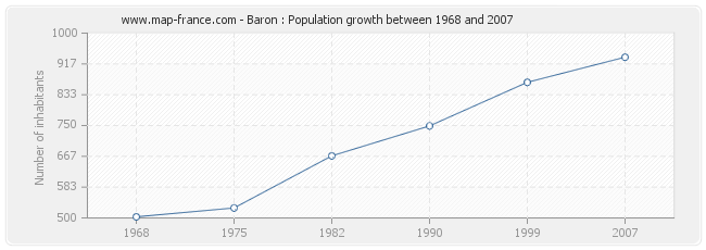 Population Baron
