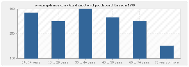 Age distribution of population of Barsac in 1999