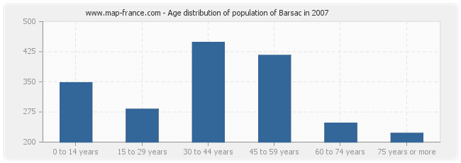 Age distribution of population of Barsac in 2007