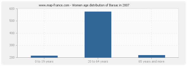 Women age distribution of Barsac in 2007