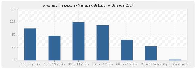 Men age distribution of Barsac in 2007