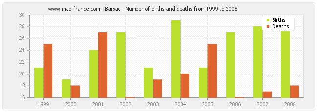 Barsac : Number of births and deaths from 1999 to 2008