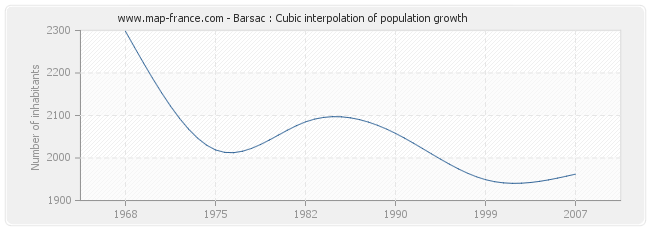 Barsac : Cubic interpolation of population growth