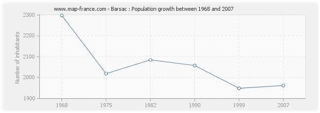 Population Barsac