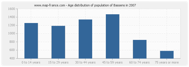 Age distribution of population of Bassens in 2007