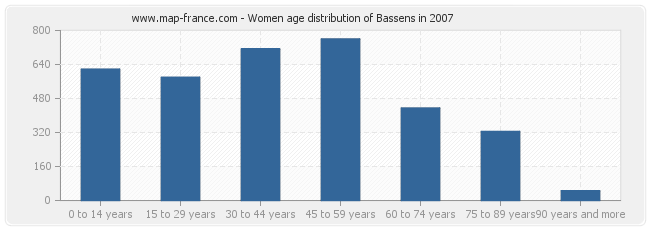 Women age distribution of Bassens in 2007