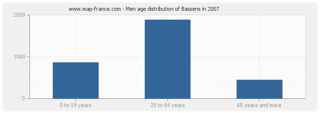 Men age distribution of Bassens in 2007