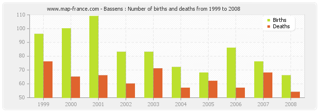 Bassens : Number of births and deaths from 1999 to 2008