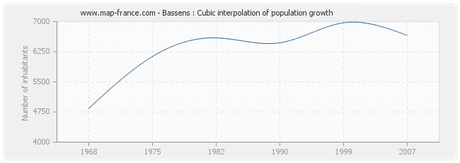 Bassens : Cubic interpolation of population growth